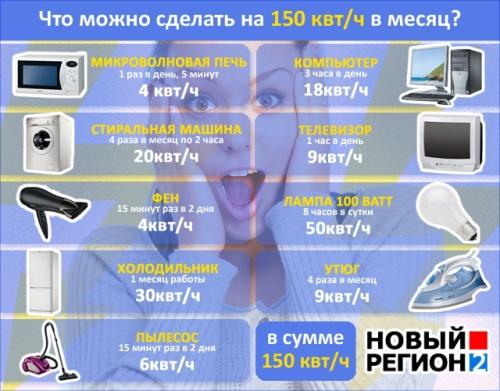 Новое «электрическое» расписание жителей России